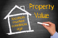 Property Value Drawing Stock Photos - 40378723