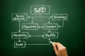 SEO Flow Chart Concept, Business Strategy Royalty Free Stock Photos - 50781418