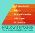Maslow Pyramid Of Needs Royalty Free Stock Photography - 54962317