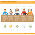 Concept Web Development Company With Web Artist Designer Director Manager And Customer For One Table All Work Process Stock Image - 57691481