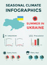 Seasonal Climate Infographics. Weather, Air And Water Temperature, Sunny Hours And Rainy Days. Summer In Ukraine Royalty Free Stock Images - 68420369