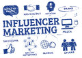 Influencer Marketing Concept Doodle Royalty Free Stock Image - 80806106