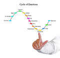 Cycle Of Emotions Stock Photography - 84304762