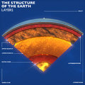Earth Structure, Division Into Layers, The Earth`s Crust And Core Stock Photos - 86970423