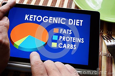 Keto or Ketogenic diet.