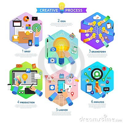 Flat design concept creative process start with brief, idea, bra