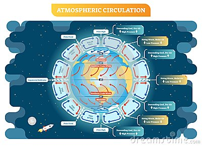 Atmospheric circulation geography vector illustration weather scheme. Educational diagram poster.