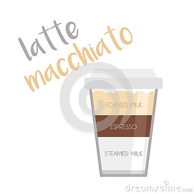 Vector illustration of a Latte Macchiato coffee cup icon with its preparation and proportions