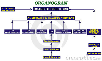 Office Organogram Template Pertaminico - Organogram template