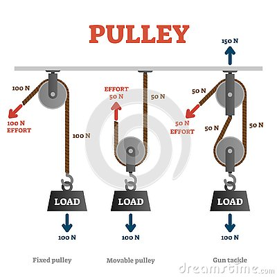 Pulley vector illustration. Labeled mechanical physics explanation scheme.