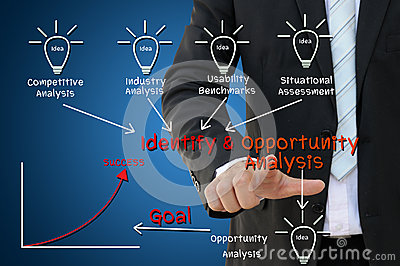 Identify and Opportunity Analysis Chart Concept