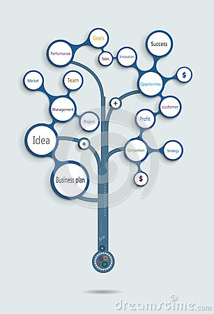 Business plan tree .Time line, Operations, Financial Planning, Product ...