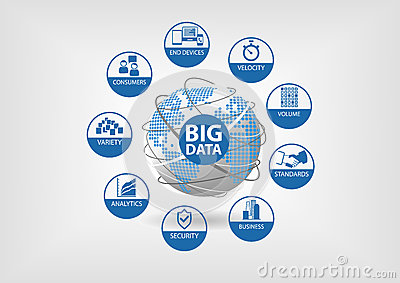 Big data concept with icons for variety, velocity, volume, consumers, analytics, security, standards and end devices