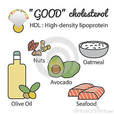 HDL in food
