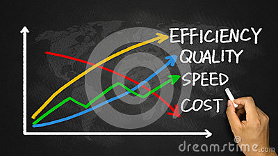 Business concept: quality, speed, efficiency and cost