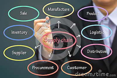 Businessman writing Supply chain concept. Can use for your busin