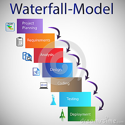 Software Development Life Cycle - Waterfall Model