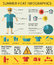 Health care infographics about summer heat stroke, symptoms