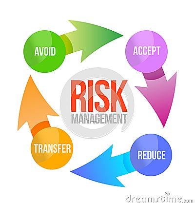 风险管理周期例证设计