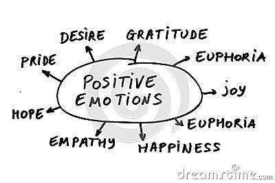 émotions positives