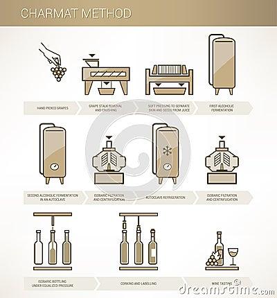 葡萄酒酿造:charmat方法