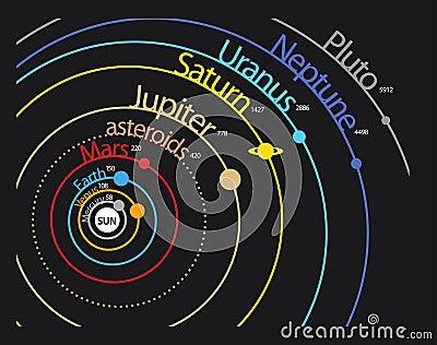 Схема планеты солнечной