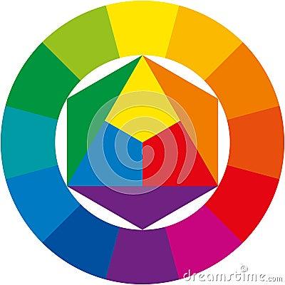 三原色圆形图(色环),颜色的抽象说明组织在圈子附近的显示原色,二次