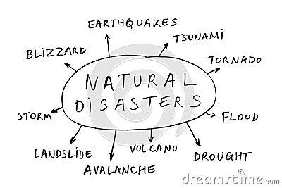 自然的灾害