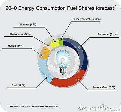 2040 energy forecast