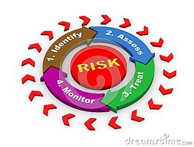 3d回报风险管理概念圆的流程图绘制