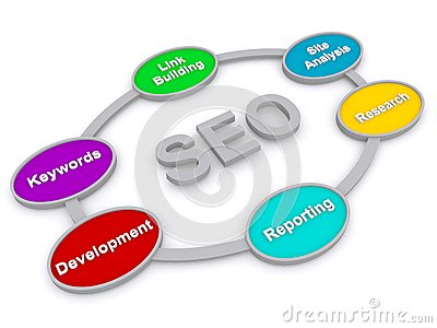 3D SEO Diagram with Words