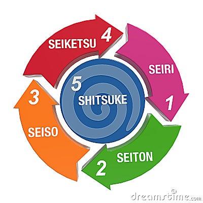 5s Kaizen Stock Image Image 28197211