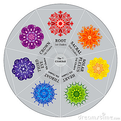 Free 7 Chakras Color Chart With Mandalas Stock Images - 15854894