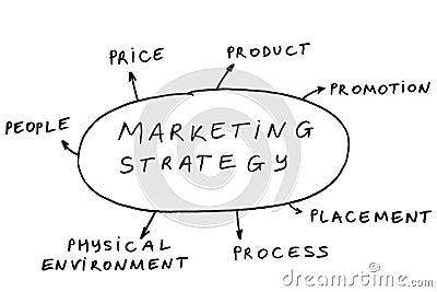 7 P s of marketing