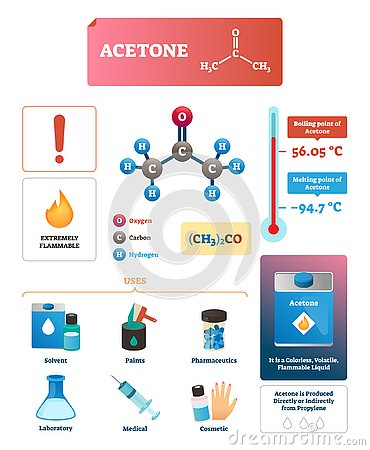 Free Acetone Vector Illustration. Chemical And Physical Explanation Infographic. Stock Photo - 133463300
