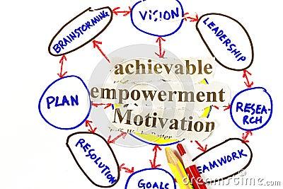 Achievable,empowerment, And Motivation