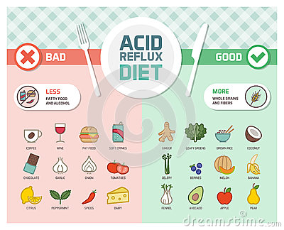 What Not To Eat Drink With Acid Reflux