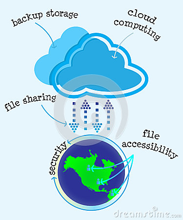Advantages of Cloud Computing Storage Diagram