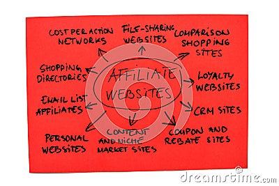Affiliate Websites Diagram