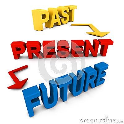 Afgelopen huidige toekomst