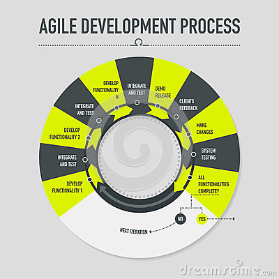 Agile Development Process Stock Vector Image 69949602