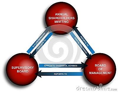 Annual Business Report Diagram