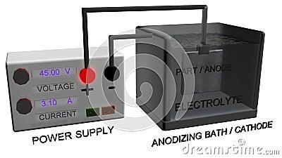 Anodizing System Stock Illustration Image 68574001
