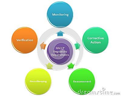 Assemble haccp team stock illustration image 45222311 - Procedure haccp cuisine ...
