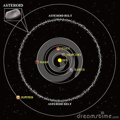 asteroid belt diagram - photo #6
