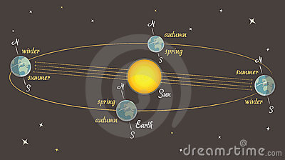 Astronomy lesson: the seasons on Earth vector