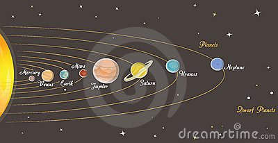 Astronomy lesson: Solar system