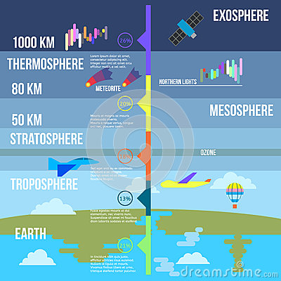 Free Atmosphere Layers Infographics Vector Illustration Royalty Free Stock Images - 84104009