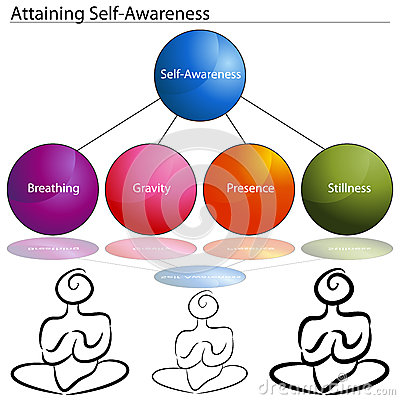 Attaining Self Awareness