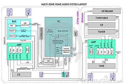 Audio layout